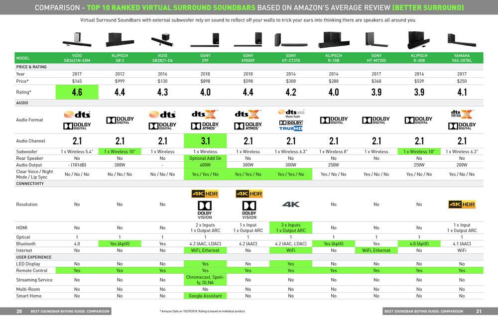top-10-ranked-virtual-surround-soundbars-on-amazon-102918.jpg