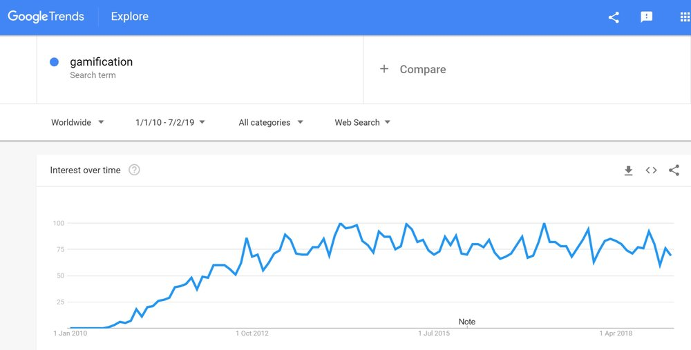 Google Trends for gamification worldwide.