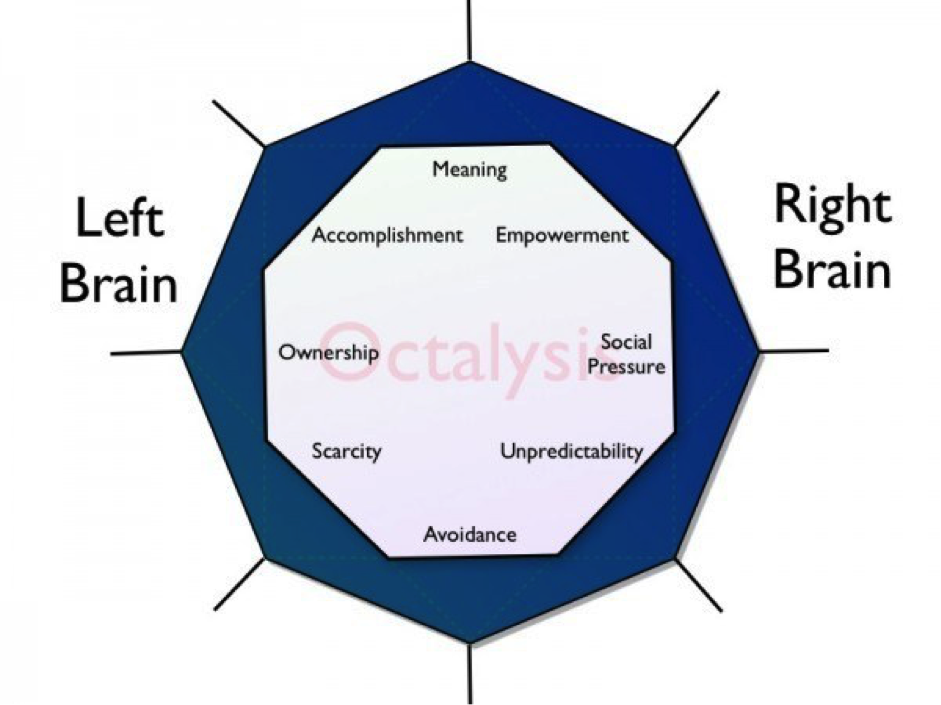 Source: Yu-Kai Chou's Octalysis Framework – Left Brain (Extrinsic) vs Right Brain (Intrinsic)