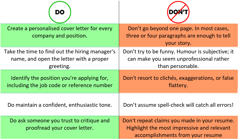 do's and don'ts of a cover letter