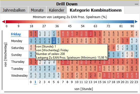 Abb 5 Minimum von Spielraum LG zu EAN.png