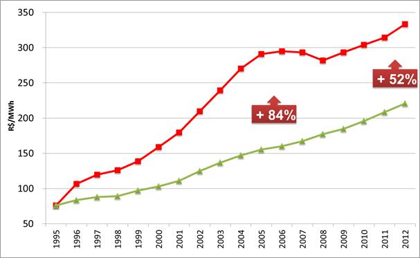 Evolução histórico da tarifa de energia (vermelho) comparado a inflação (verde)no Brasil (1995 - 2012)