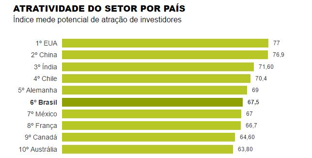Brasil é o sexto país mais atraente para investimento em energia renovável.
