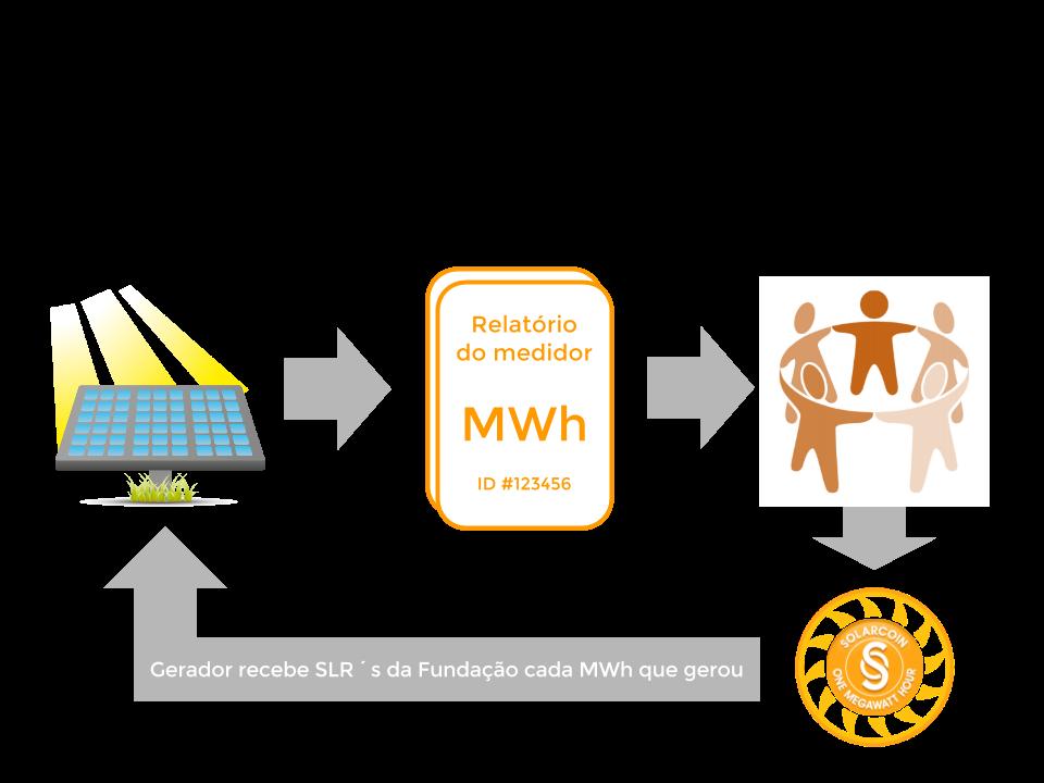 Fluxograma de emissão da SolarCoin para donos e inquilinos dos lotes solares na COSOL. Fonte: SolarCoin.org