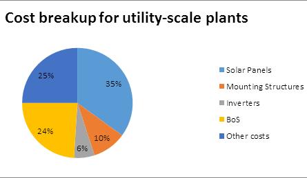 custo da instalação usina fotovoltaica torta