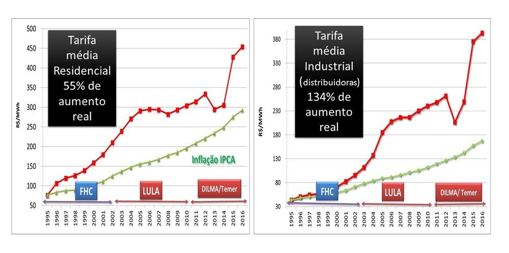 Evolução da tarifa de energia no Brasil (vermelho) e taxa de inflação (verde) Fonte:  Ilumina.org.br