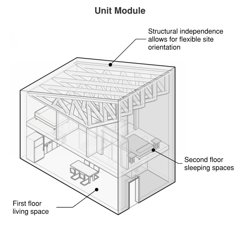 Diagram 1_Unit module with labels.jpg