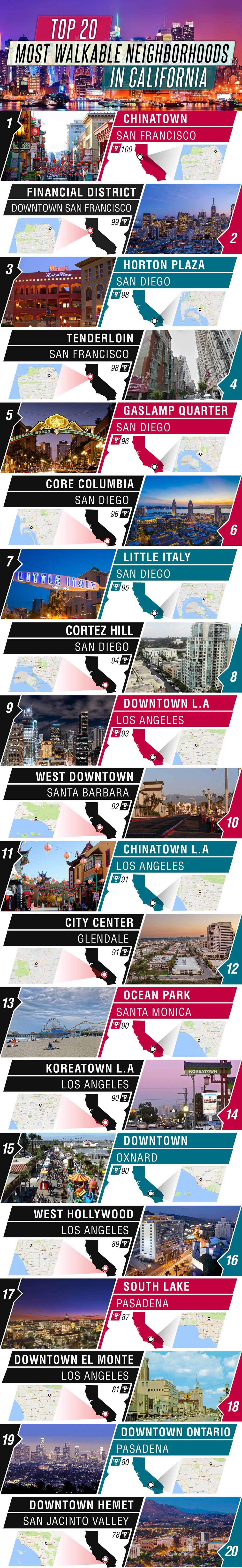 infographic-top-20-most-walkable-neighborhoods-in-california-content (1).jpg