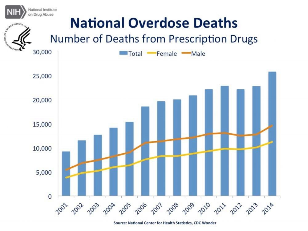 Drug Abuse: The abuse of opioids, whether of prescription opioids or heroin, is reaching epidemic proportions in the USA. Epidemiological data collected by the CDC show a ~100 fold increase in mortality from prescription opioids and a ~400 fold increase from heroin over the past 15 years. Together these opioids account for 3 deaths per hour.  Yet we know very little about the processes that drive the craving for opioids and relapse. We are finding that it is the negative effect induced by the lack of the drug that is as or more important than the positive effect felt when the opioid is taken.