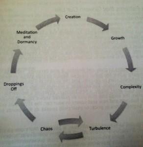 universal cycle of change