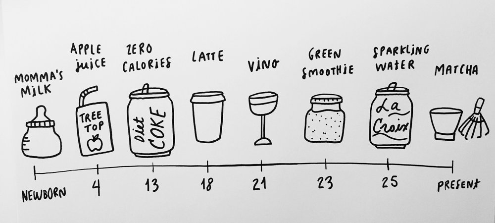 A biography told through my beverage obsessions...