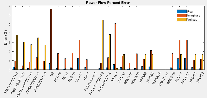 72 node PTW system simulation power flow comparison error results.