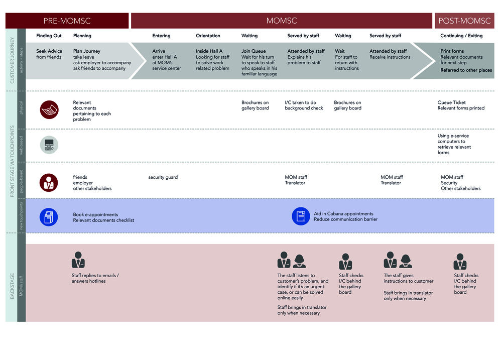Service Blueprint Updated-01.jpg