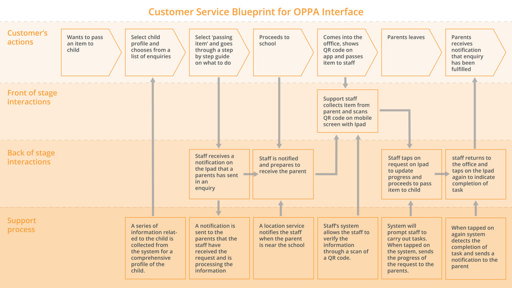 3. Customer Service Blueprint.jpg