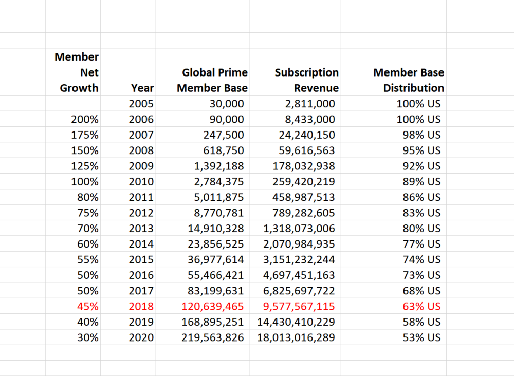 Source: LUFT estimates Notes: Member base calculations assume end of year.Calculated median Prime cost of membership for non-U.S. share US$47.39; U.S. maximum member base 126M equivalent to total number of households. U.S. Prime market has hit saturation point. Amazon Prime is now available in the U.S.,Austria,Benelux, Canada,China,France, Germany, India,Italy, Japan,Mexico, Spain,U.K.