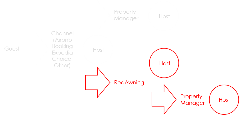 Marketplaces can connect to vacation rental inventory by 1) Going after owners directly 2) working with property managers 3) working with aggregators e.g. RedAwning to fast track the process.
