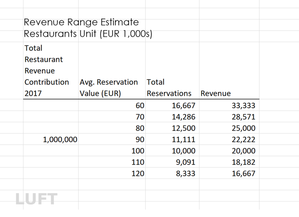 LUFT estimates
