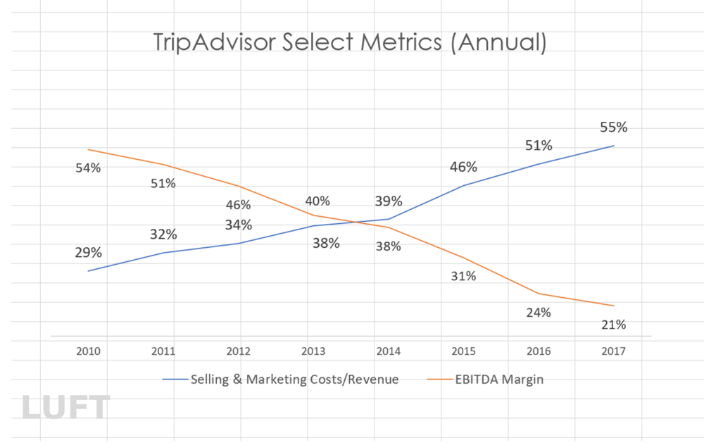 Data Source: Company filings; Report:  2020 Outlook on TripAdvisor