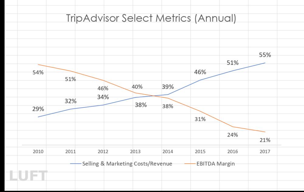 Data Source: Company filings; Report:  2020 Outlook on TripAdvisor