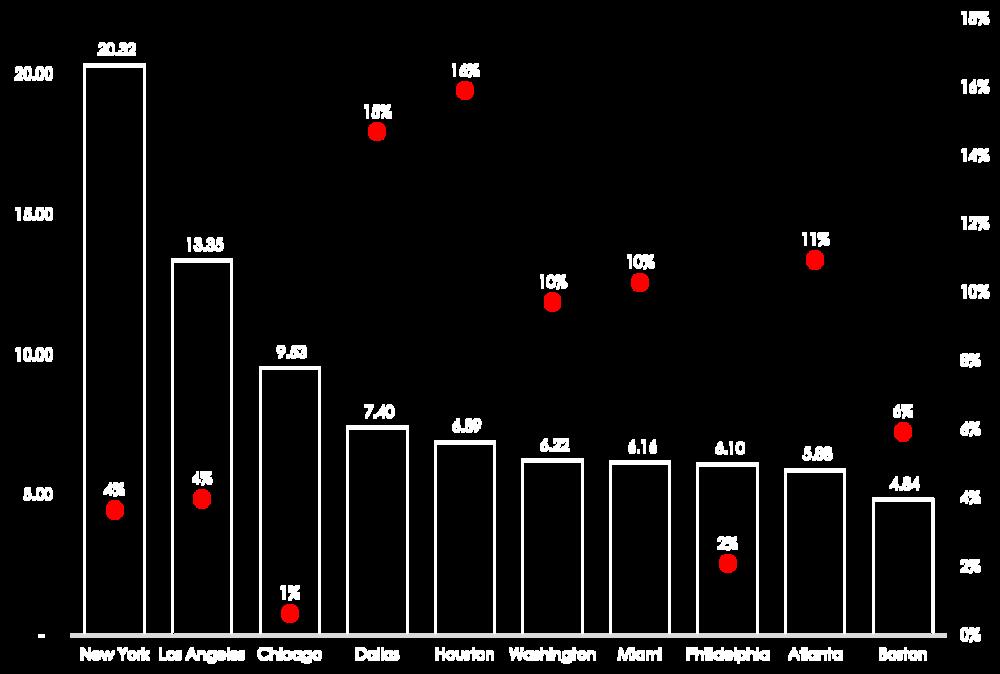 LUFT ; Data Source: U.S. Census Bureau