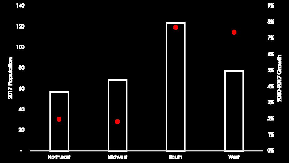 LUFT; U.S. Census estimates