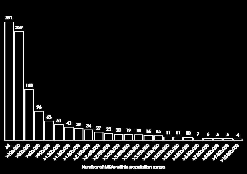 LUFT, U.S. Census Bureau