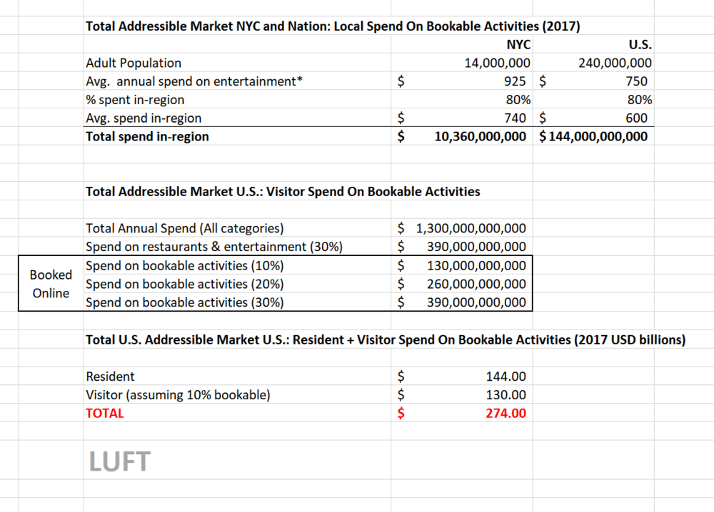 LUFT calculations Sources: U.S. Census Bureau; NYC & Co; U.S. Travel Association *Notes: U.S. Census Bureau Definition on Fees and admissions: Fees for participant sports; admissions to sporting events, movies, concerts, and plays; health, swimming, tennis and country club memberships; fees for other social, recreational, and fraternal organizations; recreational lessons or instruction; rental of movies, and recreation expenses on trips.