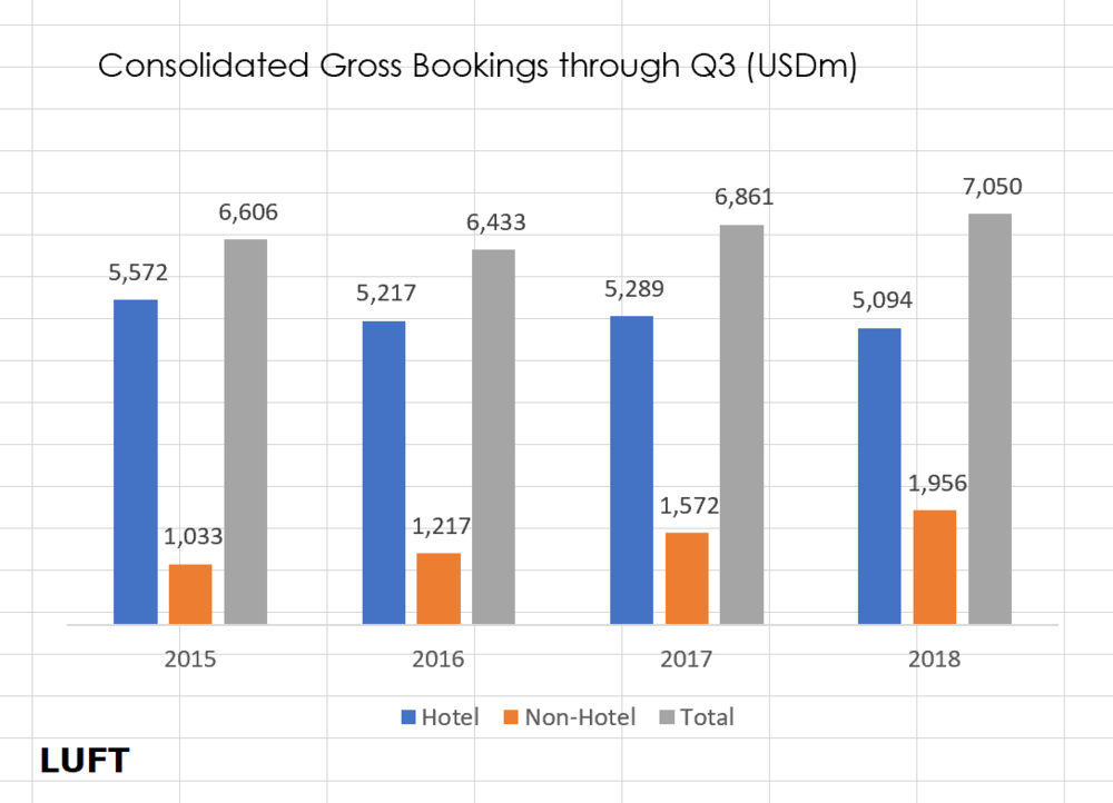 LUFT calculations  Assuming reported revenues account for 18 percent of total gross bookings.