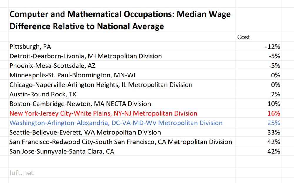 Source: Bureau of Labor Statistics 2017 data; LUFT calculations.