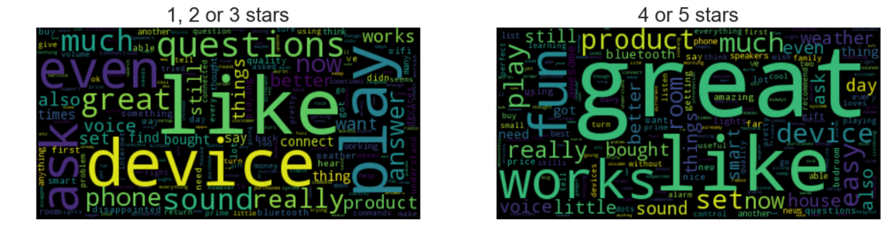 Single word counts