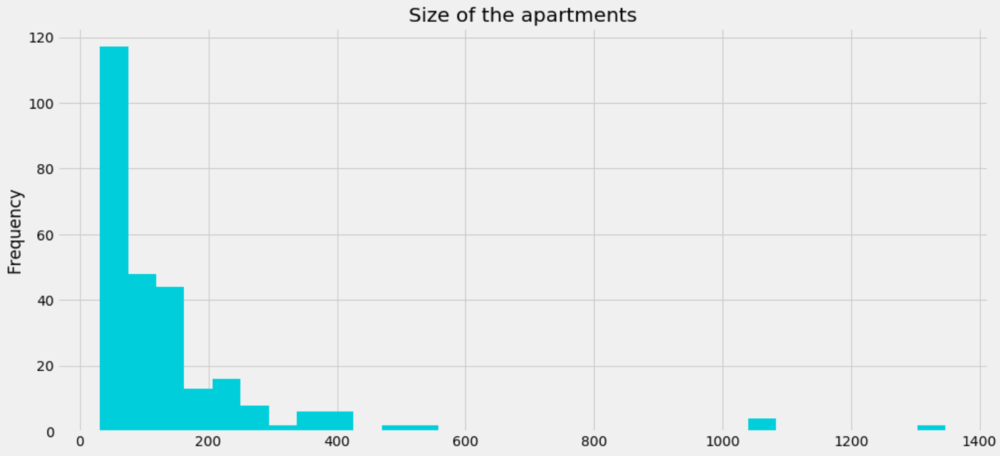 Histogram of sizes of apartments that are currently for sale in Vienna