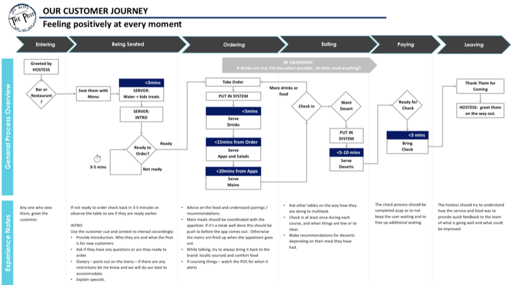 Customer Experience Journey Mapping  to enable a consistent experience to be understood, and to deliver a potiive expereince at each moment.