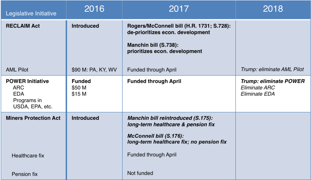 Updated March 28, 2017. The graphic is meant to provide the basics of the status of these bills. There are policy differences between bills (for example, between S. 728 and S.738) not captured in this summary.