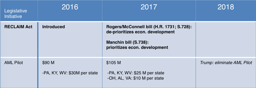 Updated May 5, 2017. The graphic is meant to provide the basics of the status of these initiatives. There are policy differences between bills (for example, between S. 728 and S.738) not captured in this summary.