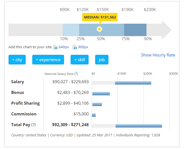 CIO Salary Data - Payscale