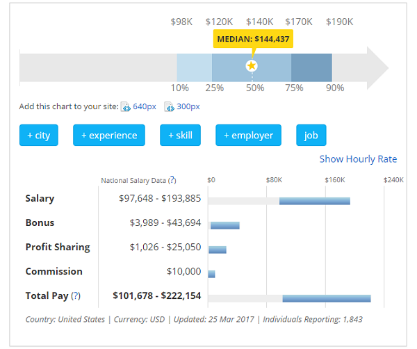 VP Information Technology Salary Data - Payscale