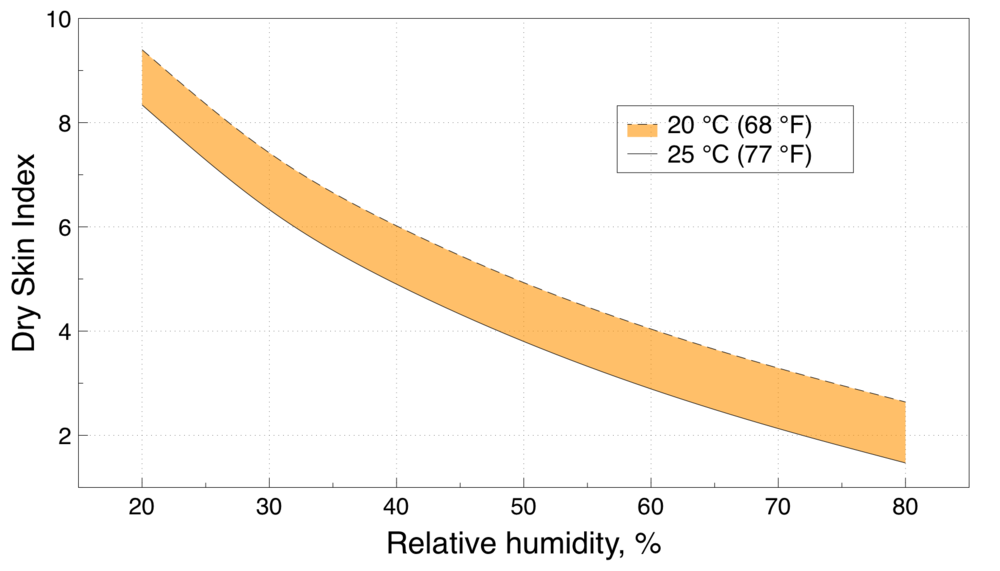 Relationship between indoor relative humidity and the Dry Skin Index for two temperatures.