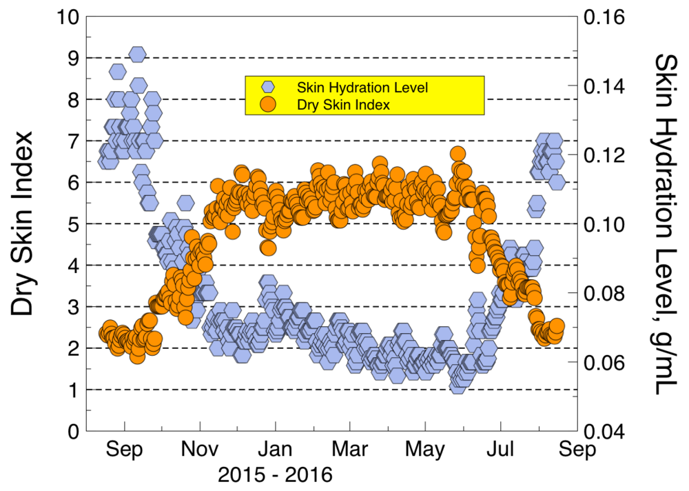 Changes in the Dry Skin Index and the skin hydration level over an entire year for a residence in Tucson, Arizona.