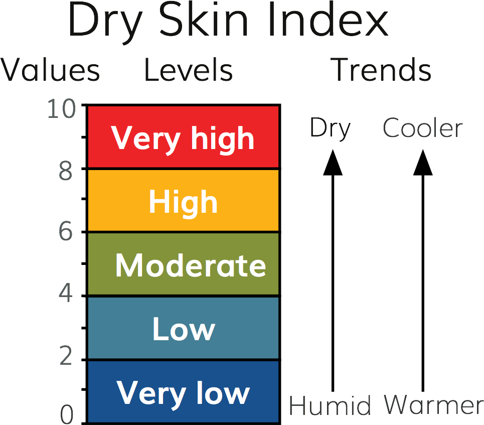 The Dry Skin Index increases as indoor air becomes dryer and cooler.