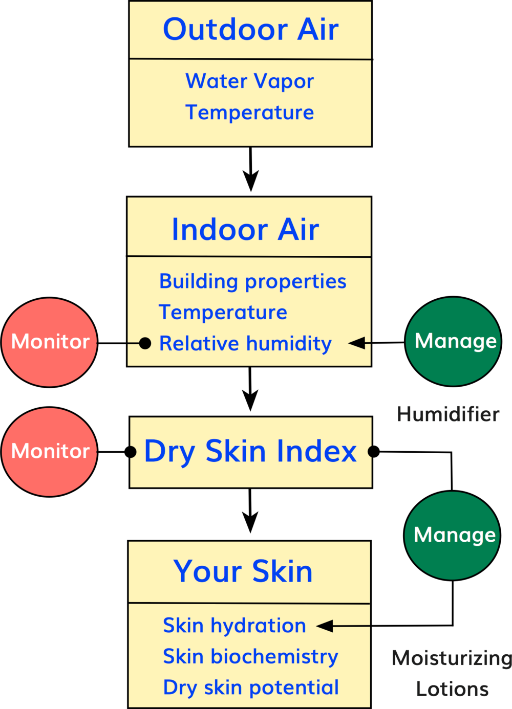 Proactive skin care to prevent and manage the potential for dry skin depends on the routine monitoring of indoor air for humidity and the Dry Skin Index.