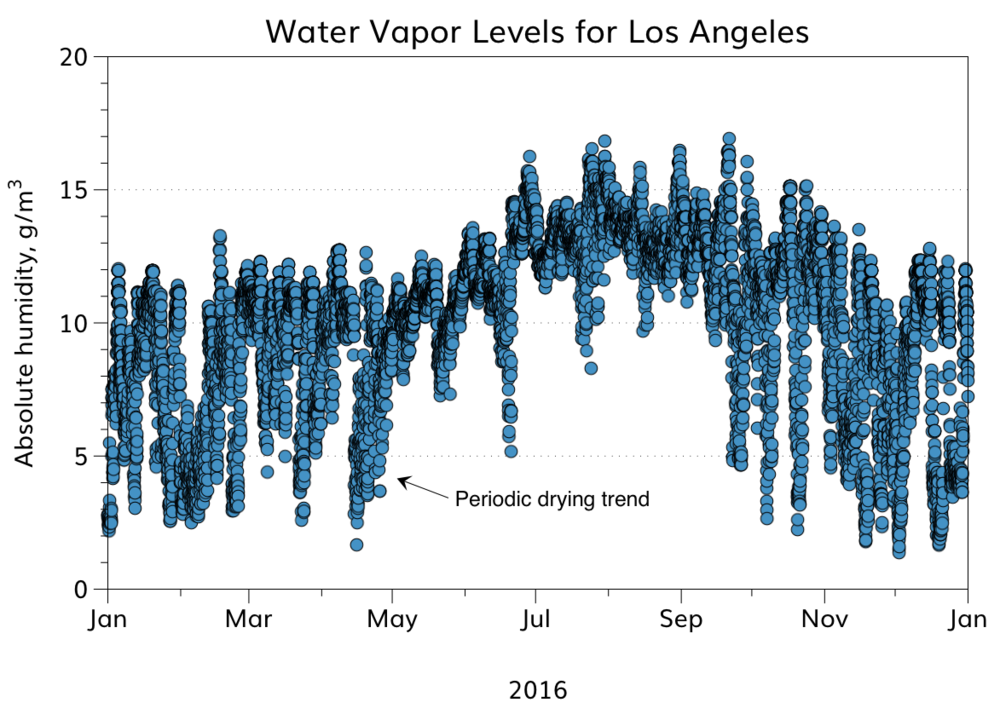 The average annual water vapor level for Los Angeles is similar to Atlanta's, but the seasonal changes in water vapor exhibit a totally different pattern. Distinct drying trends occur periodically that may increase the need for skin care practices for averting dry, flaky skin.