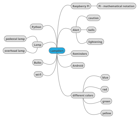 Mindmaps were used to consolidate ideas.