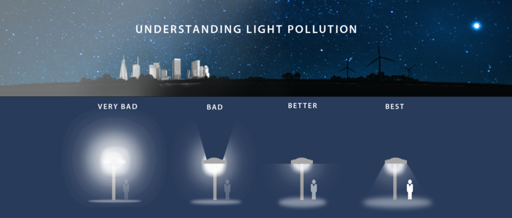 CONXCORP-Light-Pollution2-1-1170x500.png