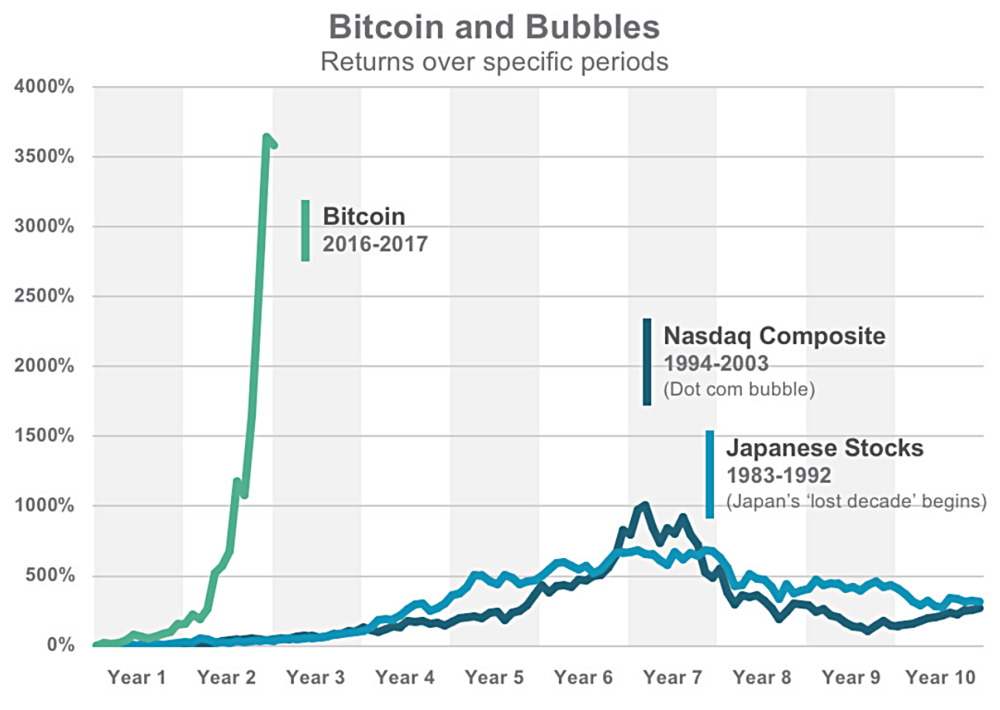 Source: Yahoo! Finance and Morningstar Direct, 2018. Japan defined as MSCI Japan PR USD. Tech Stocks defined as Nasdaq 100 PR USD. Price Returns. Indexes are unmanaged baskets of securities that are not available for direct investment by investors. Index performance does not reflect the expenses associated with the management of an actual portfolio. Past performance is not a guarantee of future results.
