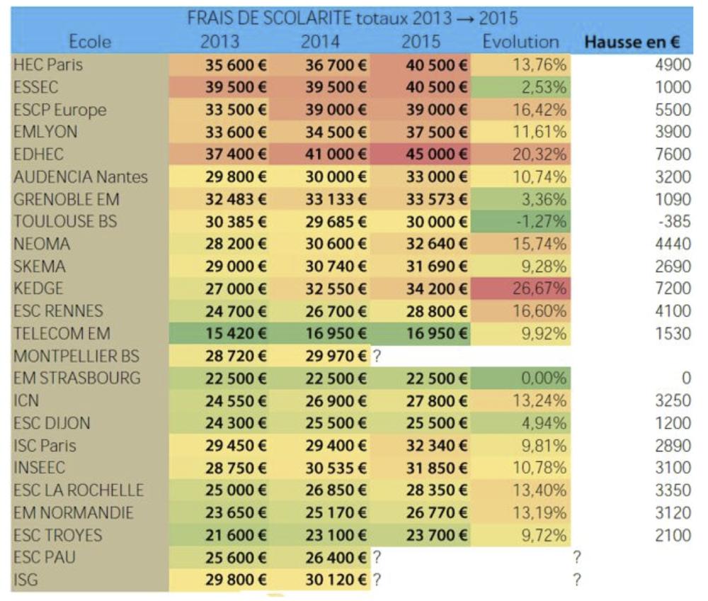 Comparatif des coûts des grandes écoles de commerce entre 2013 et 2015