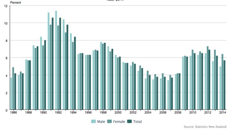 Taux de chômage en Nouvelle-Zélande, par sexe de 1966 à 2014