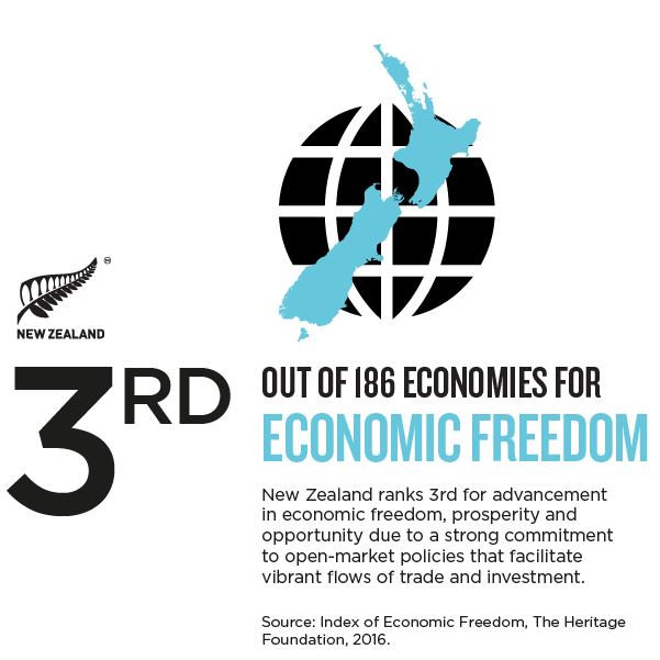 NZ_Story_Infographic ECONOMIC FREEDOM.png