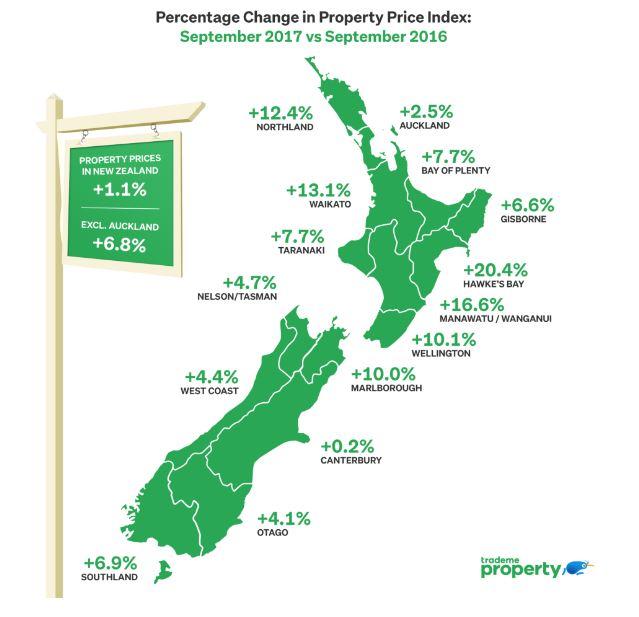 Evolution du prix des propriétés en Nouvelle-Zélande entre 2016 et 2017
