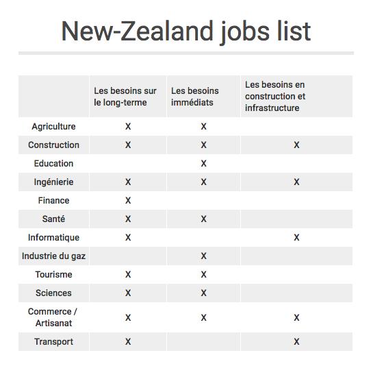 NZ jobs list 2019