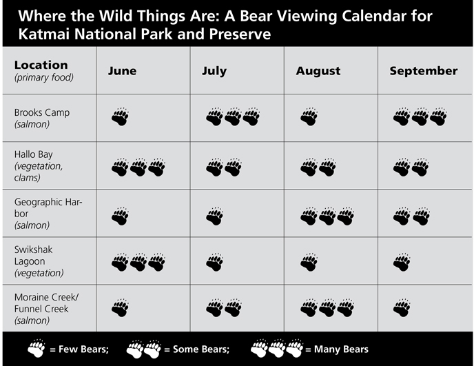 Time to plan 2017 travel! Here is a bear viewing calendar for Katmai during 2016 to help guide you to your accomodations.